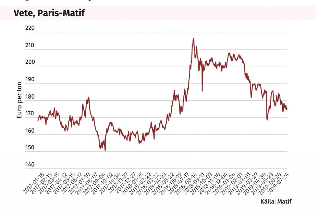 """price index """"vete, paris-matif"""""""