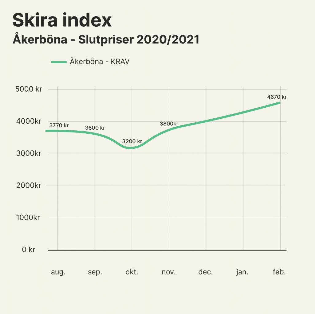Skira index Vecka 6 Åkerböna KRAV